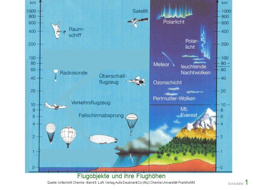 Flugobjekte und ihre Flughöhen Quelle: Unterricht Chemie - Band 6: Luft; Verlag Aulis Deubner&Co (ifbz) Chemie Universität Frankfurt/M. Schautafel 1