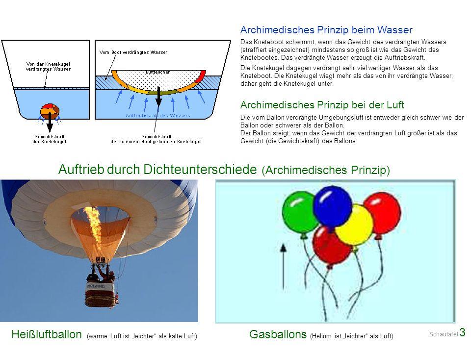 """Heißluftballon (warme Luft ist """"leichter"""" als kalte Luft) Gasballons (Helium ist """"leichter"""" als Luft) Archimedisches Prinzip beim Wasser Das Kneteboot"""