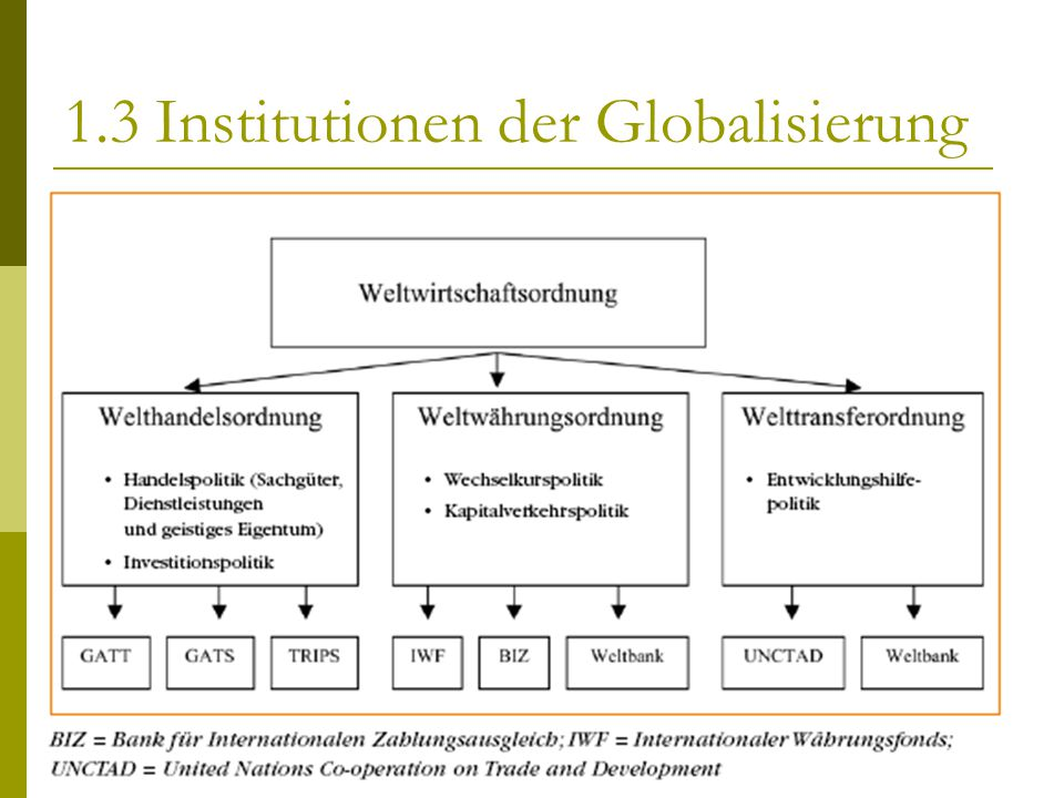 1.3 Institutionen der Globalisierung