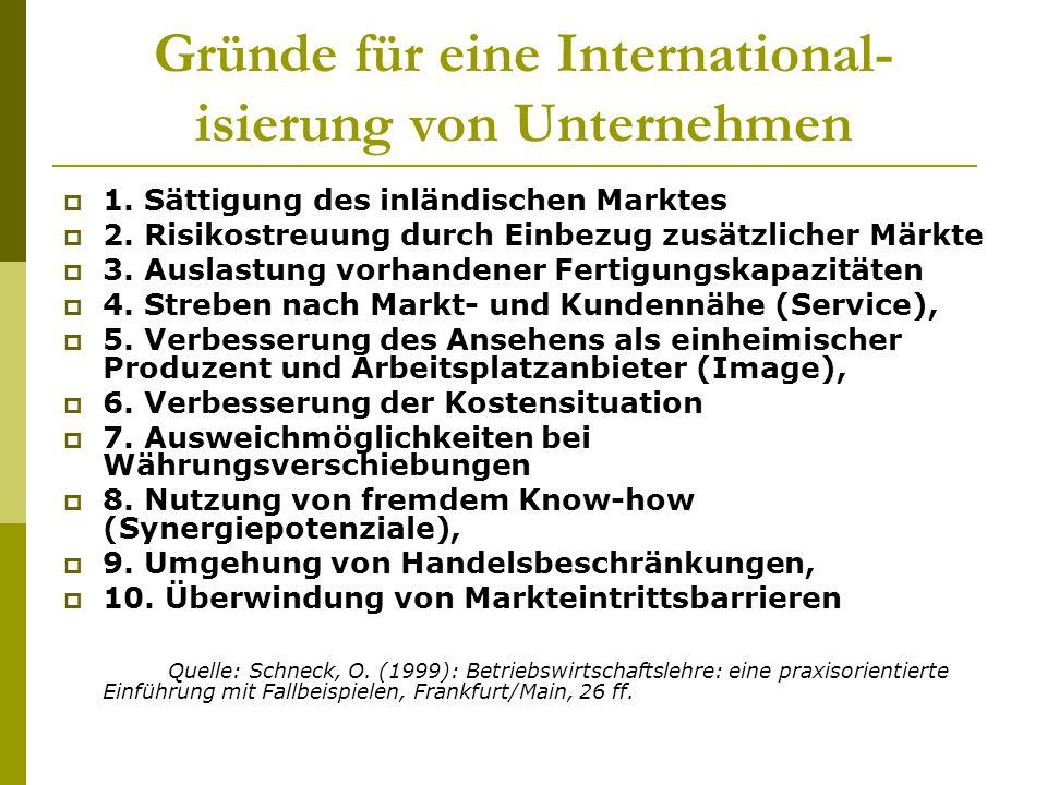Gründe für eine International- isierung von Unternehmen  1. Sättigung des inländischen Marktes  2. Risikostreuung durch Einbezug zusätzlicher Märkte