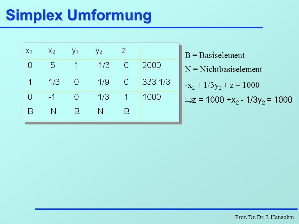 Prof.Dr. Dr. J. Hansohm Simplex Start Basis {y 1, y 2, z} Nichtbasis {x 1, x 2 } Pivotzeile; d.h.