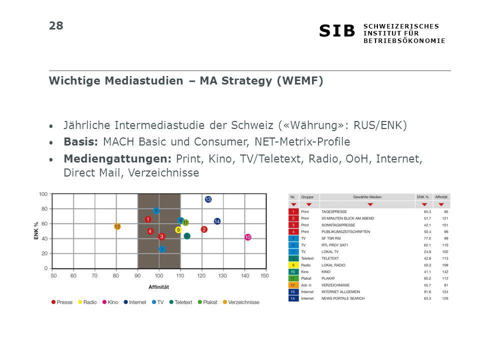 28 S I BS I B S C H W E I Z E R I S C H E S I N S T I T U T F Ü R B E T R I E B S Ö K O N O M I E Jährliche Intermediastudie der Schweiz («Währung»: RUS/ENK) Basis: MACH Basic und Consumer, NET-Metrix-Profile Mediengattungen: Print, Kino, TV/Teletext, Radio, OoH, Internet, Direct Mail, Verzeichnisse Wichtige Mediastudien – MA Strategy (WEMF)