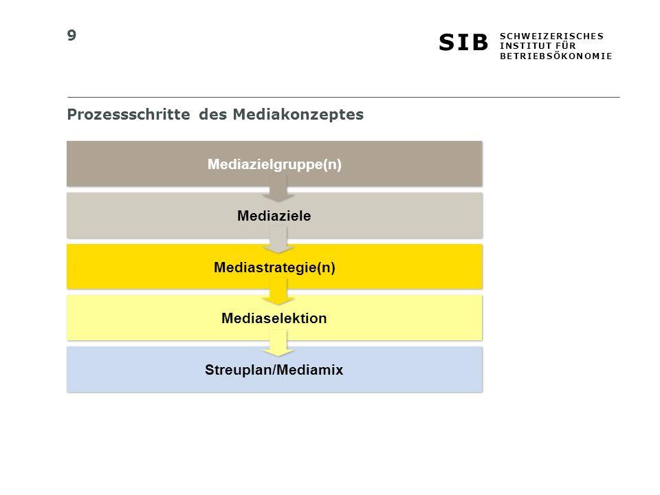 9 S I BS I B S C H W E I Z E R I S C H E S I N S T I T U T F Ü R B E T R I E B S Ö K O N O M I E Prozessschritte des Mediakonzeptes Mediazielgruppe(n) Mediaziele Mediastrategie(n) Mediaselektion Streuplan/Mediamix