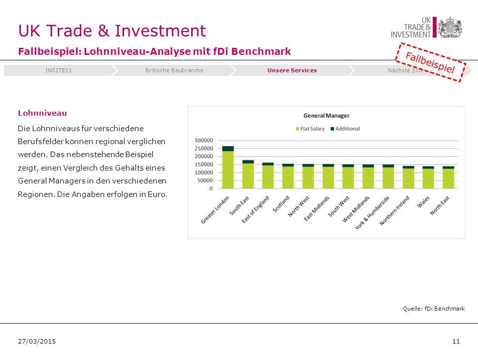 UK Trade & Investment Fallbeispiel: Lohnniveau-Analyse mit fDi Benchmark Lohnniveau Die Lohnniveaus für verschiedene Berufsfelder können regional verglichen werden.
