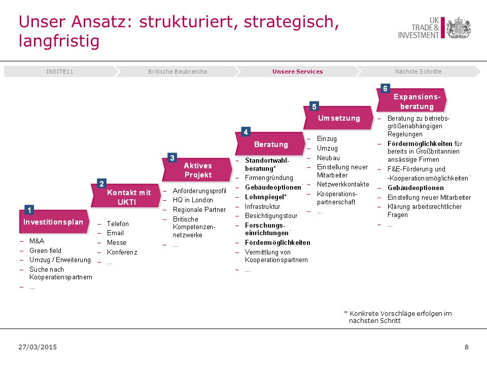 Unser Ansatz: strukturiert, strategisch, langfristig * Konkrete Vorschläge erfolgen im nächsten Schritt 827/03/2015 INSITE11Britische BaubrancheUnsere ServicesNächste Schritte
