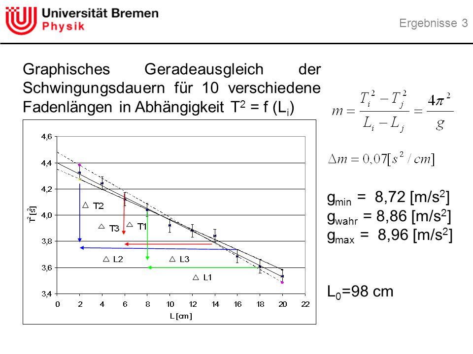 g min = 8,72 [m/s 2 ] g wahr = 8,86 [m/s 2 ] g max = 8,96 [m/s 2 ] L 0 =98 cm Graphisches Geradeausgleich der Schwingungsdauern für 10 verschiedene Fadenlängen in Abhängigkeit T 2 = f (L i ) Ergebnisse 3