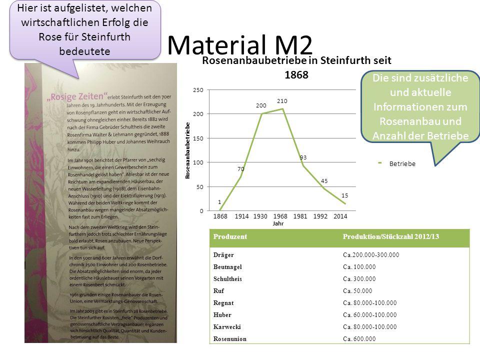 Material M2 ProduzentProduktion/Stückzahl 2012/13 DrägerCa.200.000-300.000 BeutnagelCa. 100.000 SchultheisCa. 300.000 RufCa. 50.000 RegnatCa. 80.000-1