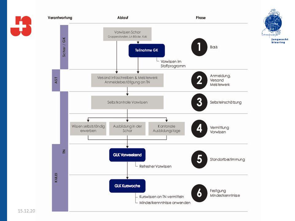 Anpassungen Stoffprogramm Allgemein: An gewissen Stellen sind auch Umsetzungsideen vorhanden.