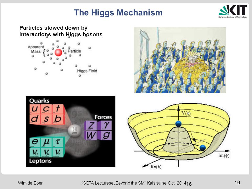 "16 Wim de Boer KSETA Lecturese ""Beyond the SM"" Kalsrsuhe, Oct. 2014 16 The Higgs Mechanism Particles slowed down by interactions with Higgs bosons"