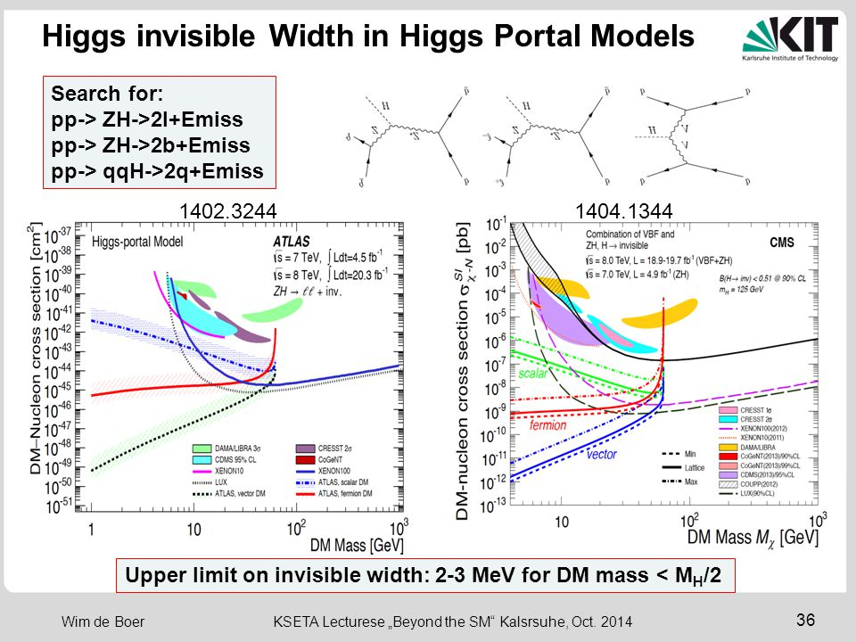 "36 Wim de Boer KSETA Lecturese ""Beyond the SM"" Kalsrsuhe, Oct. 2014 Higgs invisible Width in Higgs Portal Models 1402.3244 Search for: pp-> ZH->2l+Emi"