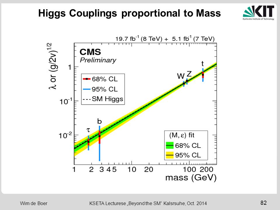 "82 Wim de Boer KSETA Lecturese ""Beyond the SM"" Kalsrsuhe, Oct. 2014 Higgs Couplings proportional to Mass"