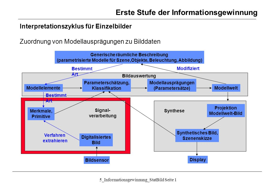 5_Informationsgewinnung_StatBild Seite 12 Textur: Statistische Ansätze: Unser´s Summen- und Differenzhistogramme Maße aus den normierten Histogrammen: können berechnet werden für verschiedene d u und d v, meist (1,0), (1,1), (0,1), (-1,0) Merkmale Informationsgewinnung