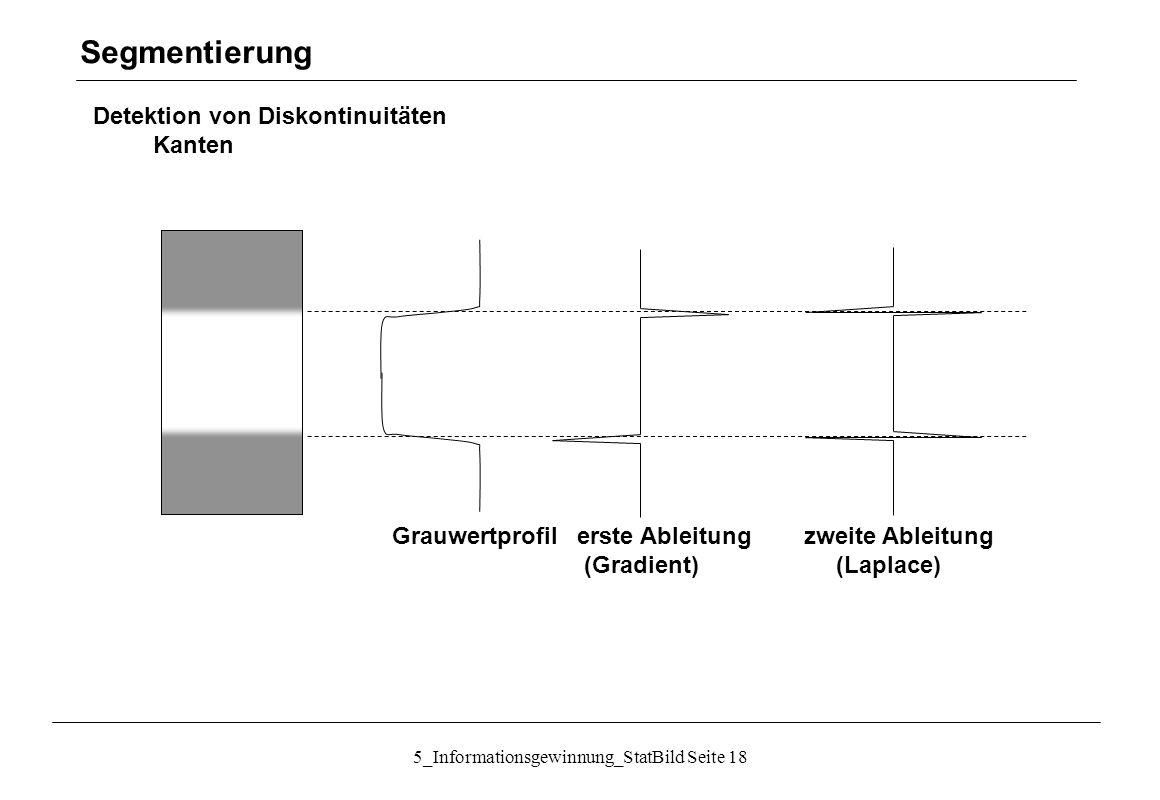 5_Informationsgewinnung_StatBild Seite 18 Detektion von Diskontinuitäten Kanten Segmentierung Grauwertprofil erste Ableitung zweite Ableitung (Gradien