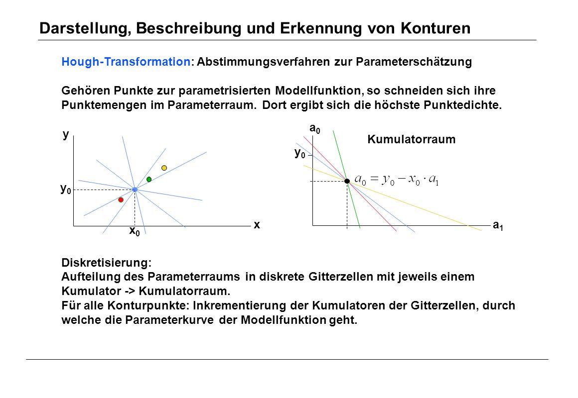 Hough-Transformation: Abstimmungsverfahren zur Parameterschätzung Gehören Punkte zur parametrisierten Modellfunktion, so schneiden sich ihre Punktemen