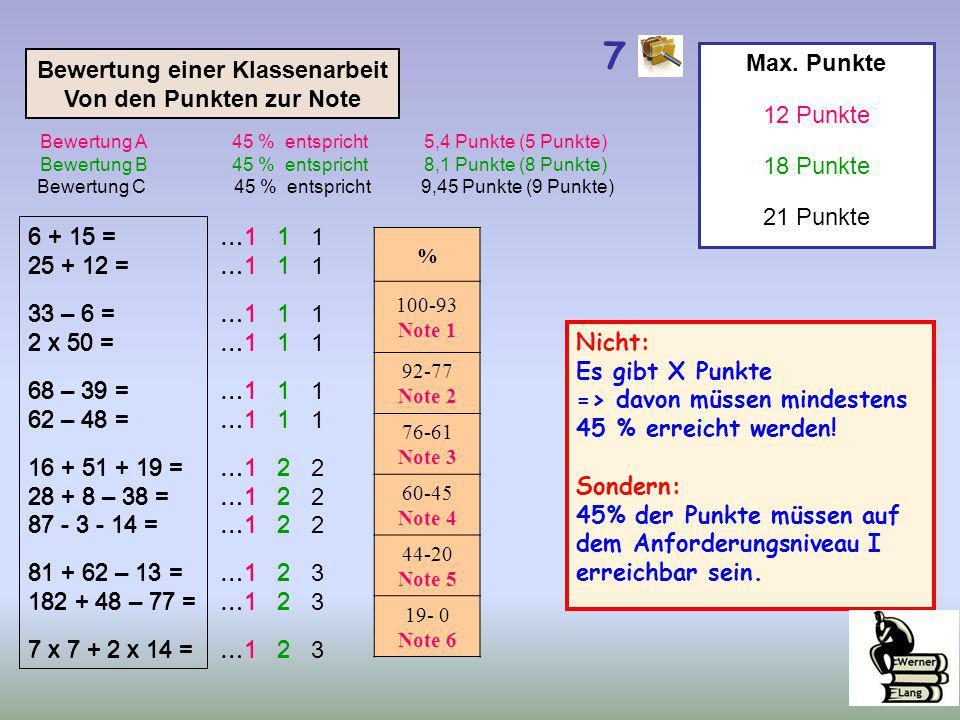 6 + 15 =…1 1 25 + 12 =…1 1 33 – 6 =…1 1 2 x 50 =…1 1 68 – 39 =…1 1 62 – 48 =…1 1 16 + 51 + 19 =…1 2 28 + 8 – 38 =…1 2 87 - 3 - 14 =…1 2 81 + 62 – 13 =…1 2 182 + 48 – 77 =…1 2 7 x 7 + 2 x 14 =…1 2 Bewertung einer Klassenarbeit Von den Punkten zur Note 6 + 15 = 25 + 12 = 33 – 6 = 2 x 50 = 68 – 39 = 62 – 48 = 16 + 51 + 19 = 28 + 8 – 38 = 87 - 3 - 14 = 81 + 62 – 13 = 182 + 48 – 77 = 7 x 7 + 2 x 14 = Max.