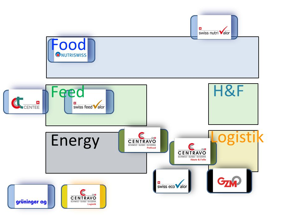 Food Feed Energy H&F Logistik