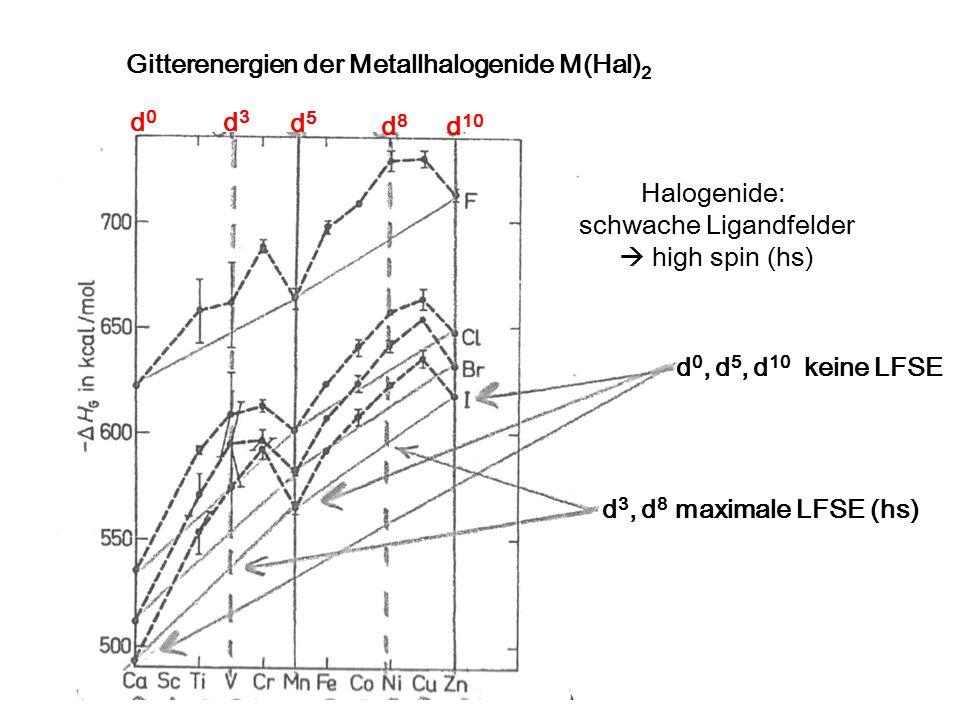 Gitterenergien der Metallhalogenide M(Hal) 2 d3d3 d0d0 d5d5 d8d8 d 10 d 0, d 5, d 10 keine LFSE d 3, d 8 maximale LFSE (hs) Halogenide: schwache Ligandfelder  high spin (hs)