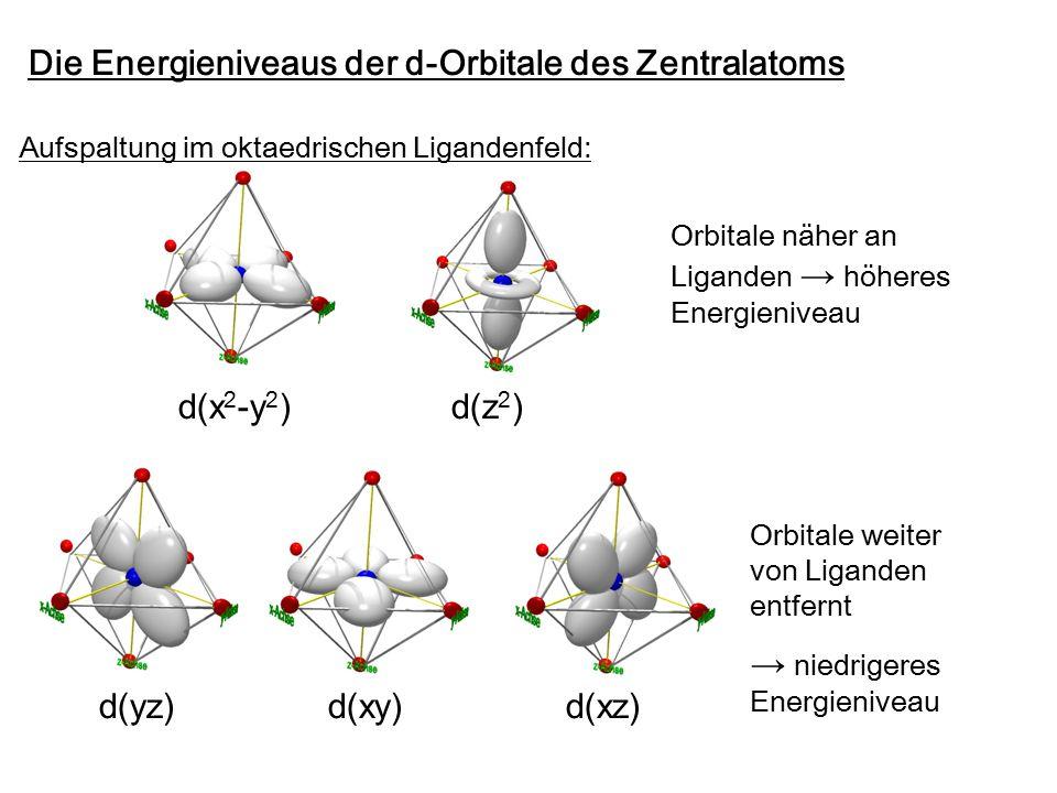 Die Energieniveaus der d-Orbitale des Zentralatoms Aufspaltung im oktaedrischen Ligandenfeld: d(x 2 -y 2 )d(z 2 ) d(yz)d(xy)d(xz) Orbitale näher an Liganden → höheres Energieniveau Orbitale weiter von Liganden entfernt → niedrigeres Energieniveau