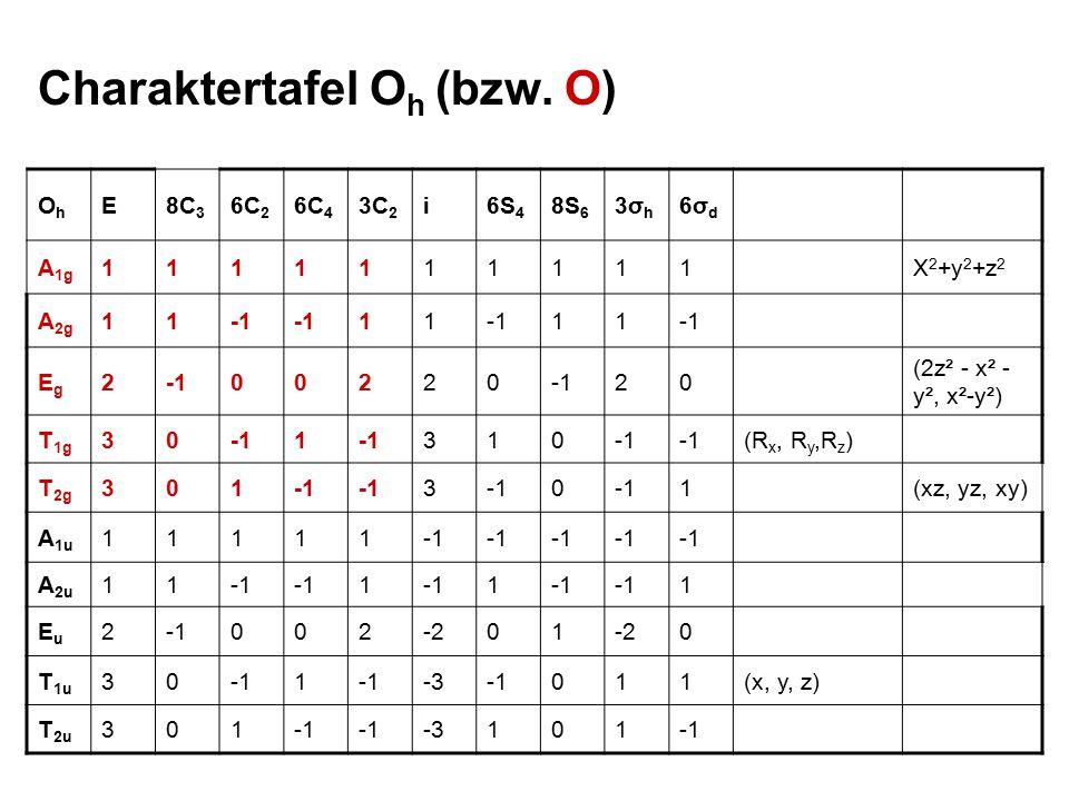 OhOh E8C 3 6C 2 6C 4 3C 2 i6S 4 8S 6 3σh3σh 6σd6σd A 1g 1111111111X 2 +y 2 +z 2 A 2g 11 11 11 EgEg 2 00220 20 (2z² - x² - y², x²-y²) T 1g 301 310 (R x, R y,R z ) T 2g 301 3 0 1(xz, yz, xy) A 1u 11111 A 2u 11 1 1 1 EuEu 2 002-201 0 T 1u 301 -3011(x, y, z) T 2u 301 -3101 Charaktertafel O h (bzw.