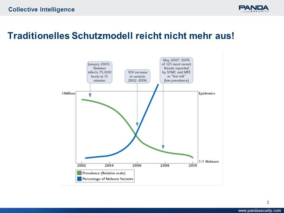 3 Collective Intelligence Traditionelles Schutzmodell reicht nicht mehr aus! www.pandasecurity.com