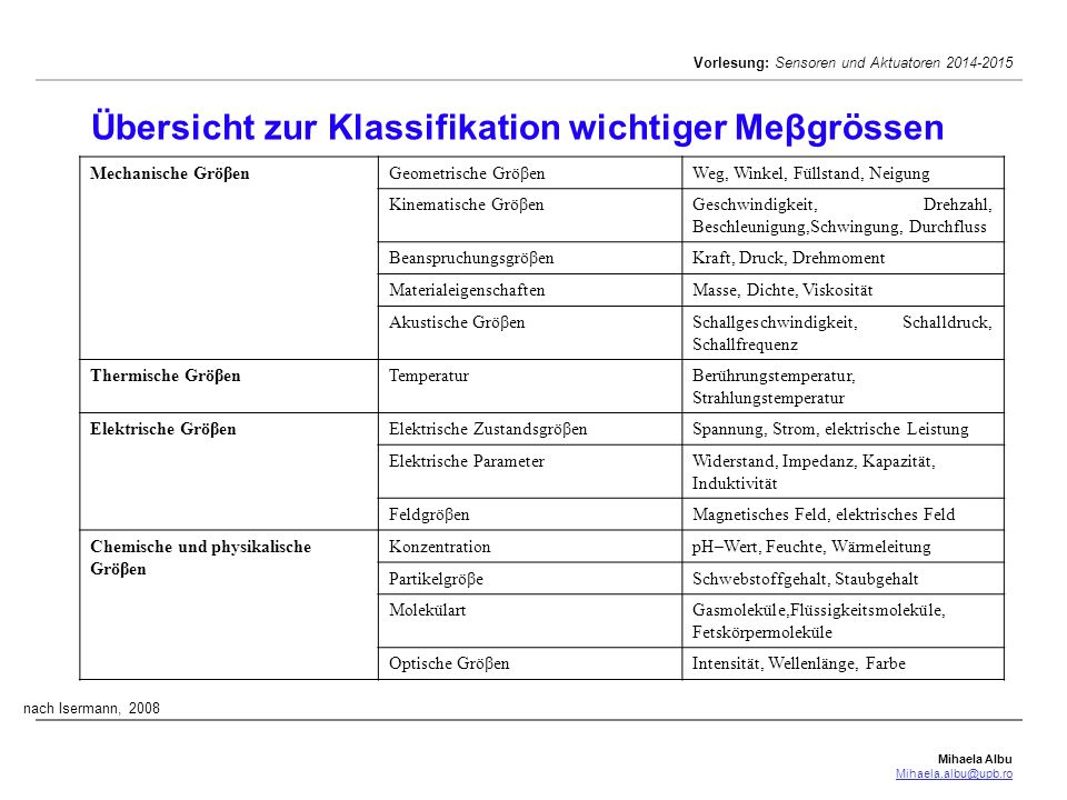Mihaela Albu Mihaela.albu@upb.ro Vorlesung: Sensoren und Aktuatoren 2014-2015 Übersicht zur Klassifikation wichtiger Meβgrössen Mechanische GröβenGeom