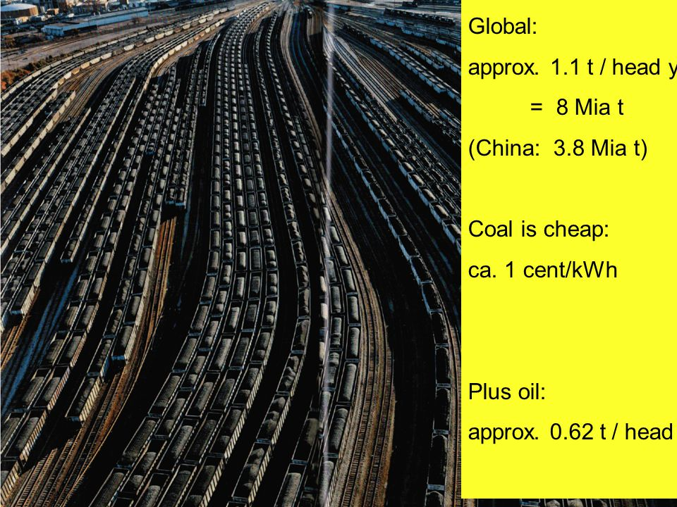 Global: approx. 1.1 t / head year = 8 Mia t (China: 3.8 Mia t) Coal is cheap: ca. 1 cent/kWh Plus oil: approx. 0.62 t / head year
