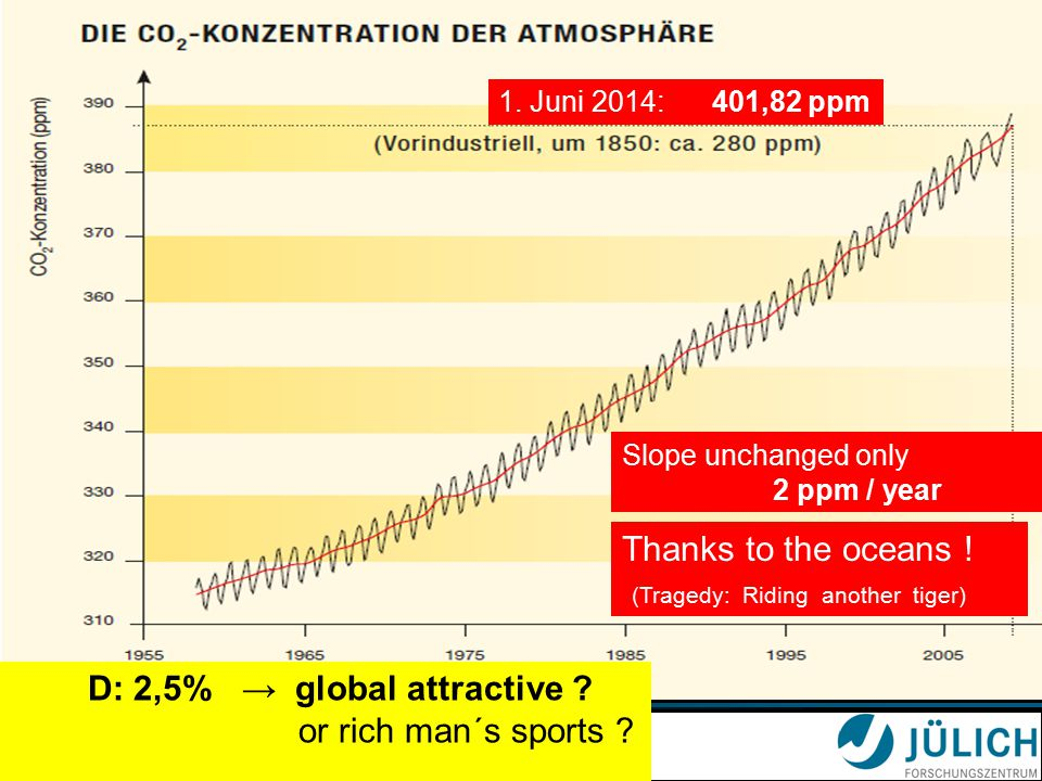 Universität zu Köln Slope unchanged only 2 ppm / year 1.