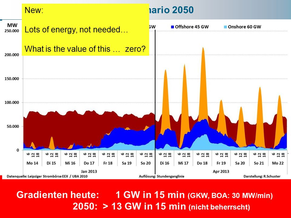 UBA – Szenario 2050 Gradienten heute: 1 GW in 15 min (GKW, BOA: 30 MW/min) 2050: > 13 GW in 15 min (nicht beherrscht) New: Lots of energy, not needed… What is the value of this … zero