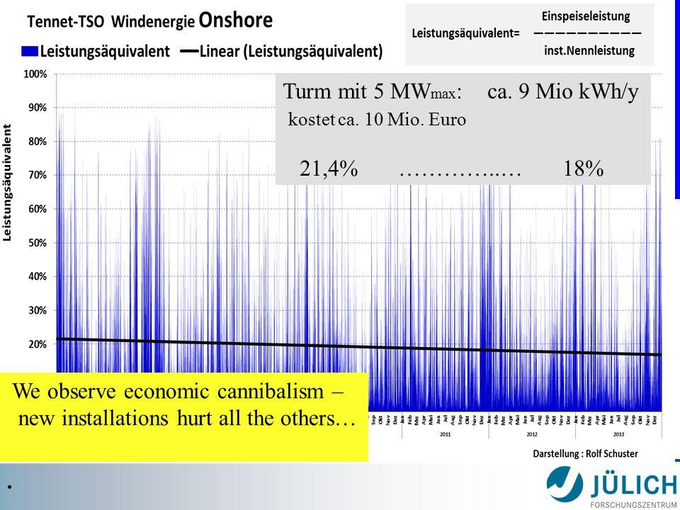 Verzicht auf die konzentrierten Fossilen Energieträger Turm mit 5 MW max : ca. 9 Mio kWh/y kostet ca. 10 Mio. Euro 21,4% …………..… 18% We observe econom