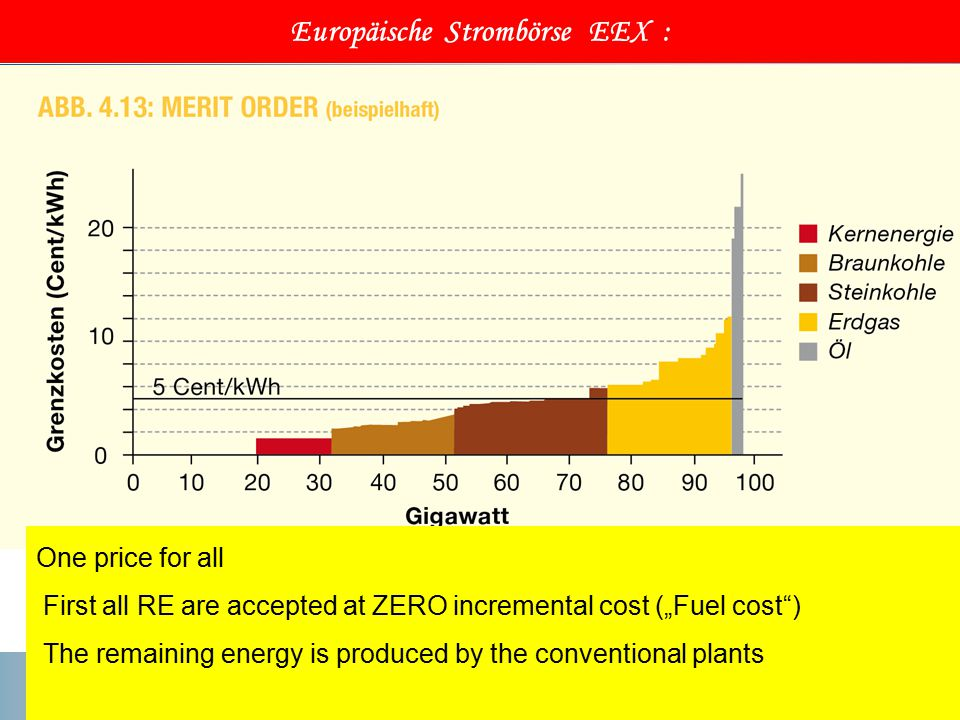 "Europäische Strombörse EEX : One price for all First all RE are accepted at ZERO incremental cost (""Fuel cost ) The remaining energy is produced by the conventional plants"