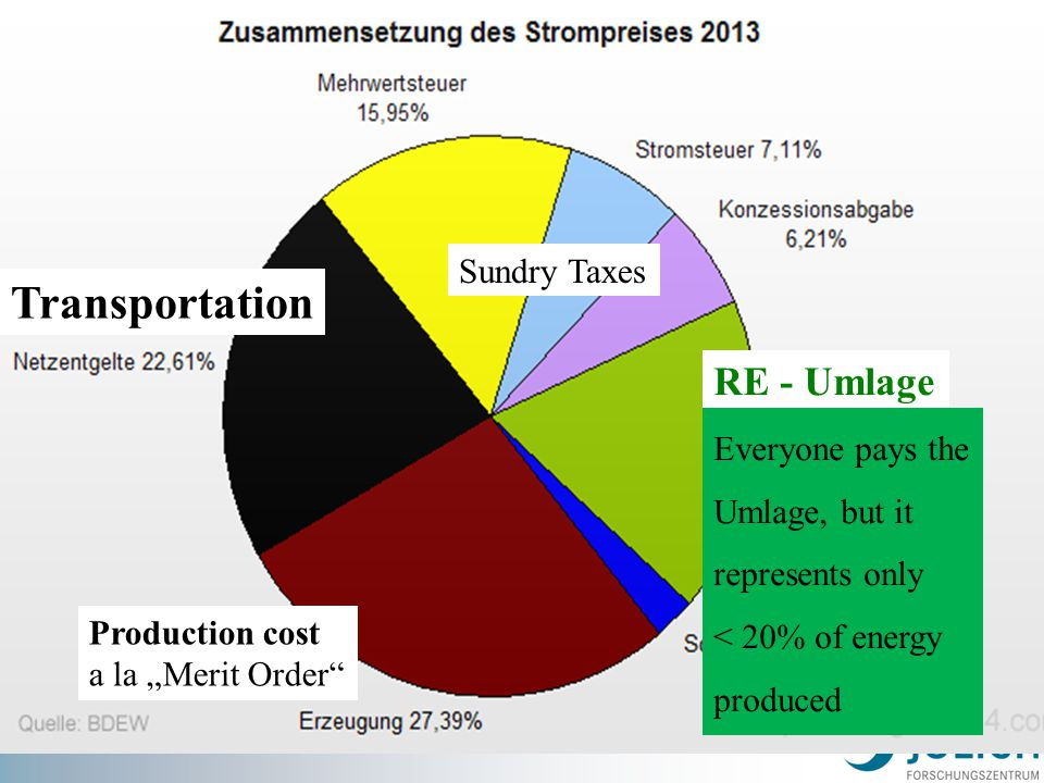 """Transportation RE - Umlage Production cost a la """"Merit Order"""" Sundry Taxes Everyone pays the Umlage, but it represents only < 20% of energy produced"""