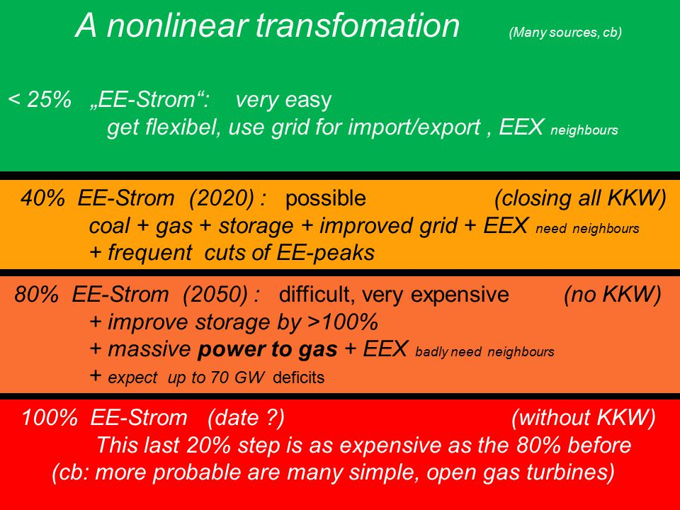"Universität zu Köln A nonlinear transfomation (Many sources, cb) < 25% ""EE-Strom : very easy get flexibel, use grid for import/export, EEX neighbours 40% EE-Strom (2020) : possible (closing all KKW) coal + gas + storage + improved grid + EEX need neighbours + frequent cuts of EE-peaks 80% EE-Strom (2050) : difficult, very expensive (no KKW) + improve storage by >100% + massive power to gas + EEX badly need neighbours + expect up to 70 GW deficits 100% EE-Strom (date ?) (without KKW) This last 20% step is as expensive as the 80% before (cb: more probable are many simple, open gas turbines)"
