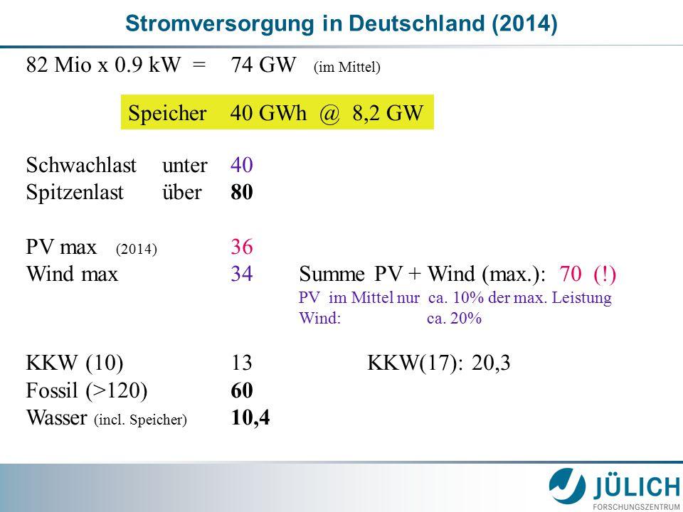 Stromversorgung in Deutschland (2014) 82 Mio x 0.9 kW = 74 GW (im Mittel) Schwachlastunter40 Spitzenlastüber80 PV max (2014) 36 Wind max34Summe PV + Wind (max.): 70 (!) PV im Mittel nur ca.