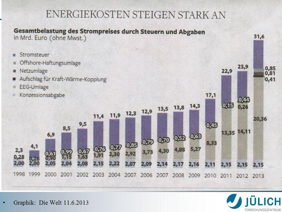 Graphik: Die Welt 11.6.2013