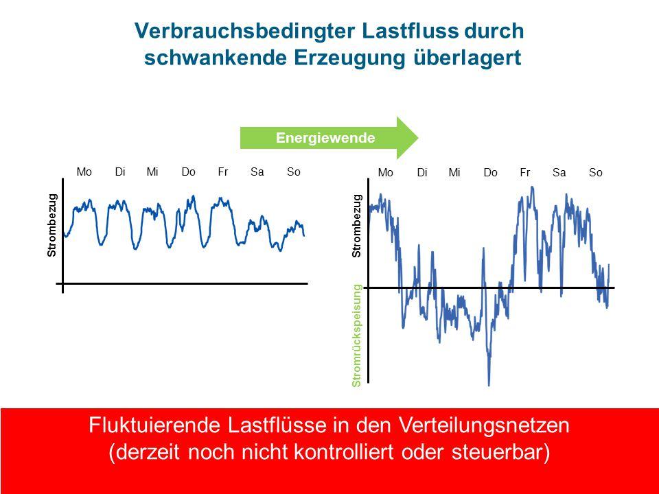 Verbrauchsbedingter Lastfluss durch schwankende Erzeugung überlagert MoDiMiDoFrSaSo Strombezug MoDiMiDoFrSaSo Strombezug Stromrückspeisung Fluktuierende Lastflüsse in den Verteilungsnetzen (derzeit noch nicht kontrolliert oder steuerbar) Energiewende