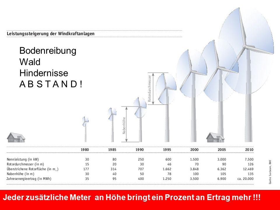 Jeder zusätzliche Meter an Höhe bringt ein Prozent an Ertrag mehr !!! Bodenreibung Wald Hindernisse A B S T A N D !