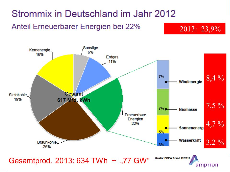 "2013: 23,9% 8,4 % 7,5 % 4,7 % 3,2 % Gesamtprod. 2013: 634 TWh ~ ""77 GW"""