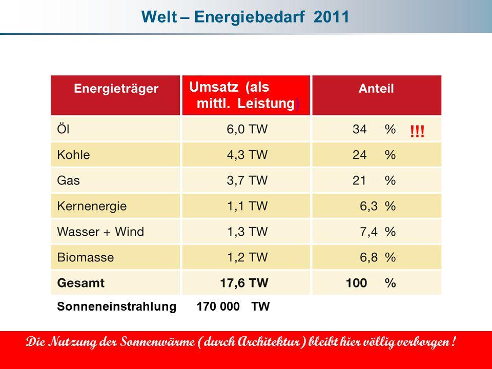 Welt – Energiebedarf 2011 Die Nutzung der Sonnenwärme (durch Architektur) bleibt hier völlig verborgen ! Umsatz (als mittl. Leistung) Sonneneinstrahlu