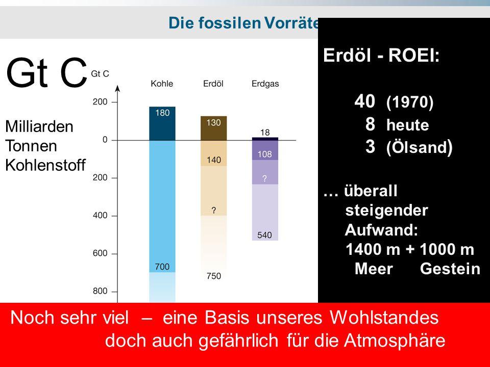 Die fossilen Vorräte Gt C Milliarden Tonnen Kohlenstoff Verbraucht ------------- Noch in der Erde Noch sehr viel – eine Basis unseres Wohlstandes doch auch gefährlich für die Atmosphäre Erdöl - ROEI: 40 (1970) 8 heute 3 (Ölsand ) … überall steigender Aufwand: 1400 m + 1000 m Meer Gestein