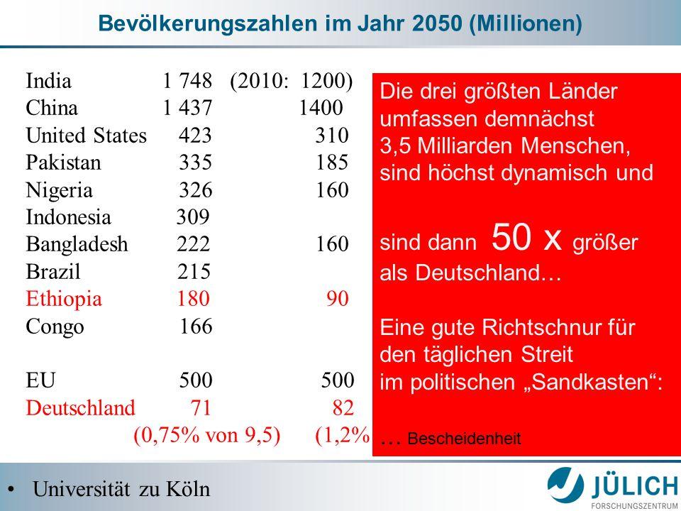 """Bevölkerungszahlen im Jahr 2050 (Millionen) Universität zu Köln India 1 748 (2010: 1200) China 1 4371400 United States 423 310 Pakistan 335 185 Nigeria 326 160 Indonesia 309 Bangladesh 222 160 Brazil 215 Ethiopia 180 90 Congo 166 EU 500 500 Deutschland 71 82 (0,75% von 9,5) (1,2% von 7 Milliarden) Die drei größten Länder umfassen demnächst 3,5 Milliarden Menschen, sind höchst dynamisch und sind dann 50 x größer als Deutschland… Eine gute Richtschnur für den täglichen Streit im politischen """"Sandkasten : … Bescheidenheit"""