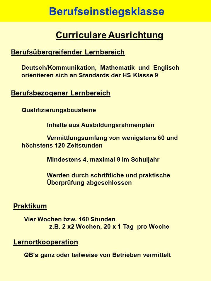 Curriculare Ausrichtung Berufsübergreifender Lernbereich Deutsch/Kommunikation, Mathematik und Englisch orientieren sich an Standards der HS Klasse 9 Berufsbezogener Lernbereich Qualifizierungsbausteine Inhalte aus Ausbildungsrahmenplan Vermittlungsumfang von wenigstens 60 und höchstens 120 Zeitstunden Mindestens 4, maximal 9 im Schuljahr Werden durch schriftliche und praktische Überprüfung abgeschlossen Praktikum Vier Wochen bzw.