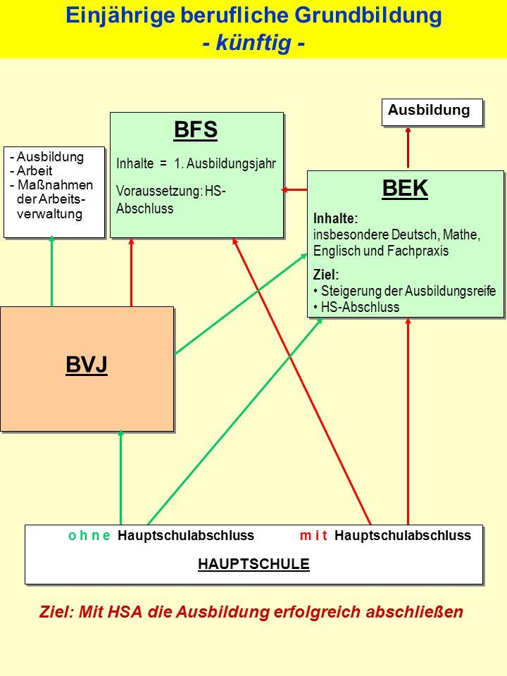 Einjährige berufliche Grundbildung - künftig - - Ausbildung - Arbeit - Maßnahmen der Arbeits- verwaltung - Ausbildung - Arbeit - Maßnahmen der Arbeits- verwaltung BFS Inhalte = 1.