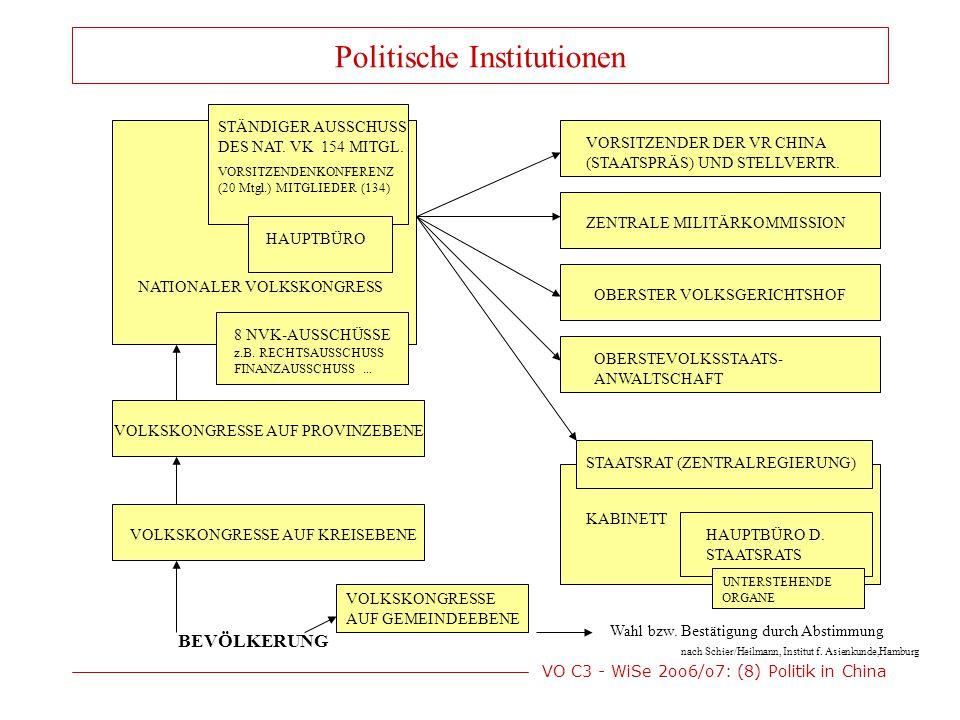 VO C3 - WiSe 2oo6/o7: (8) Politik in China KPC-Mitglieder (~70 Mio) Parteikader (15 Mio)Kader insgesamt (40 Mio)Nicht der KPC zugehörige Staatskader 25 Mio Führungskader (500 000) Obere Führungskader (42 000) Spitzenkader (2 400) Kader und Machthierarchie