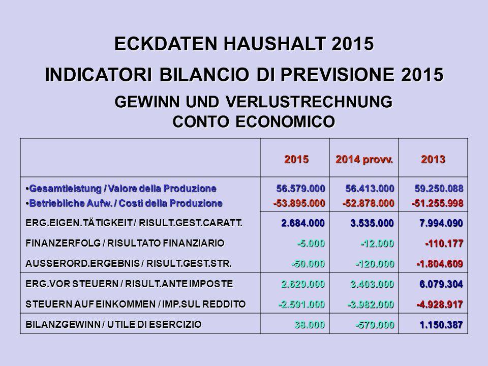 ECKDATEN HAUSHALT 2015 INDICATORI BILANCIO DI PREVISIONE 2015 GEWINN UND VERLUSTRECHNUNG CONTO ECONOMICO 2015 2015 2014 provv. 2013 Gesamtleistung / V