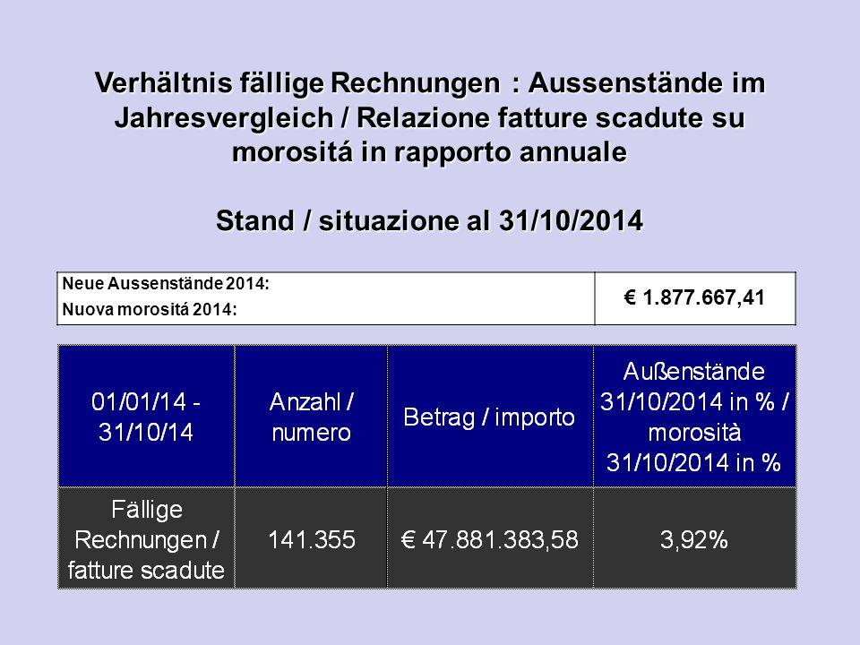 Verhältnis fällige Rechnungen : Aussenstände im Jahresvergleich / Relazione fatture scadute su morositá in rapporto annuale Stand / situazione al 31/1