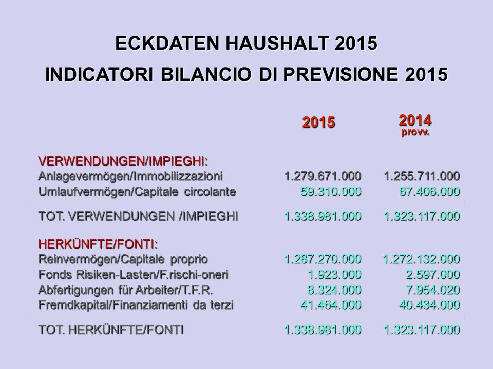 ECKDATEN HAUSHALT 2015 INDICATORI BILANCIO DI PREVISIONE 2015 2015 2014provv. VERWENDUNGEN/IMPIEGHI:Anlagevermögen/Immobilizzazioni Umlaufvermögen/Cap