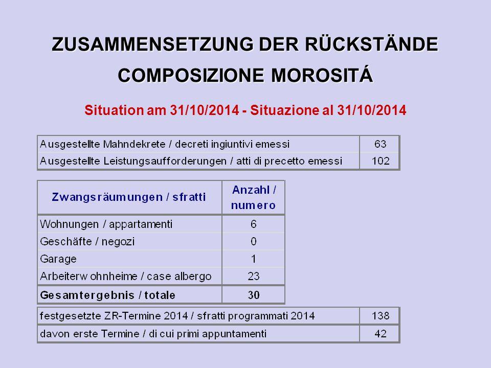 ZUSAMMENSETZUNG DER RÜCKSTÄNDE COMPOSIZIONE MOROSITÁ Situation am 31/10/2014 - Situazione al 31/10/2014