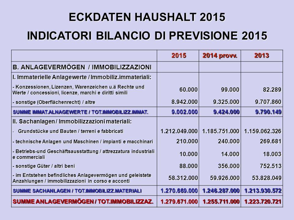ECKDATEN HAUSHALT 2015 INDICATORI BILANCIO DI PREVISIONE 2015 2015 2015 2014 provv. 2013 B. ANLAGEVERMÖGEN / IMMOBILIZZAZIONI I. Immaterielle Anlagewe