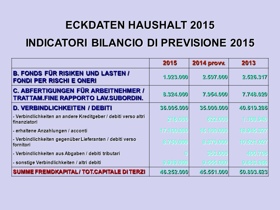 ECKDATEN HAUSHALT 2015 INDICATORI BILANCIO DI PREVISIONE 2015 2015 2015 2014 provv. 2013 B. FONDS FÜR RISIKEN UND LASTEN / FONDI PER RISCHI E ONERI 1.