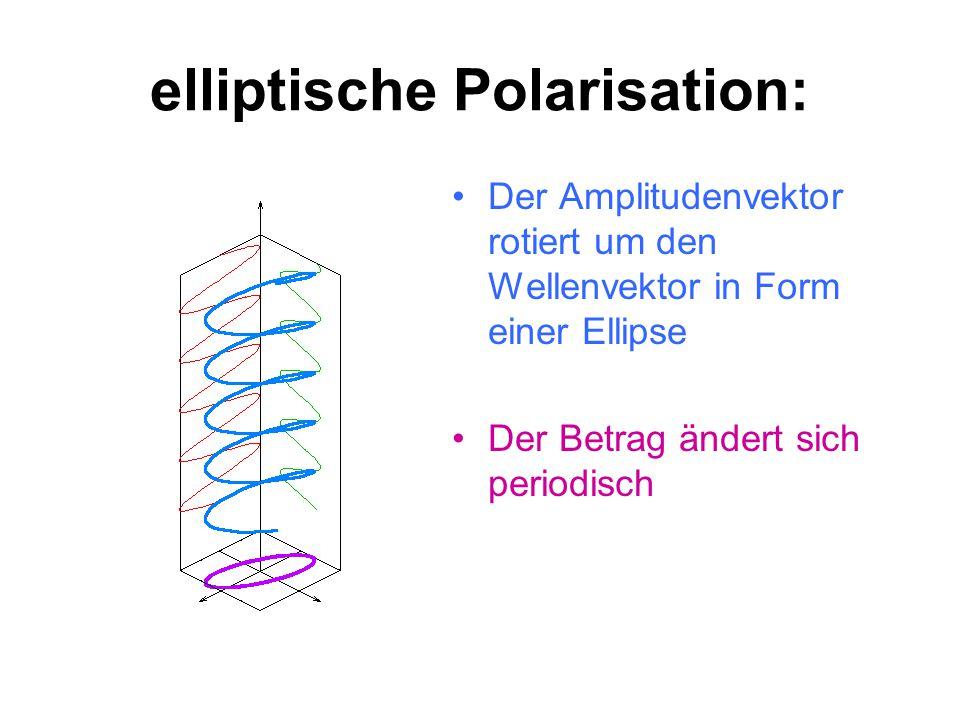zirkulare Polarisation: Der Amplitudenvektor dreht sich bei Voranschreiten der Welle mit konstanter Winkelgeschwindigkeit um den Wellenvektor. Auslenk